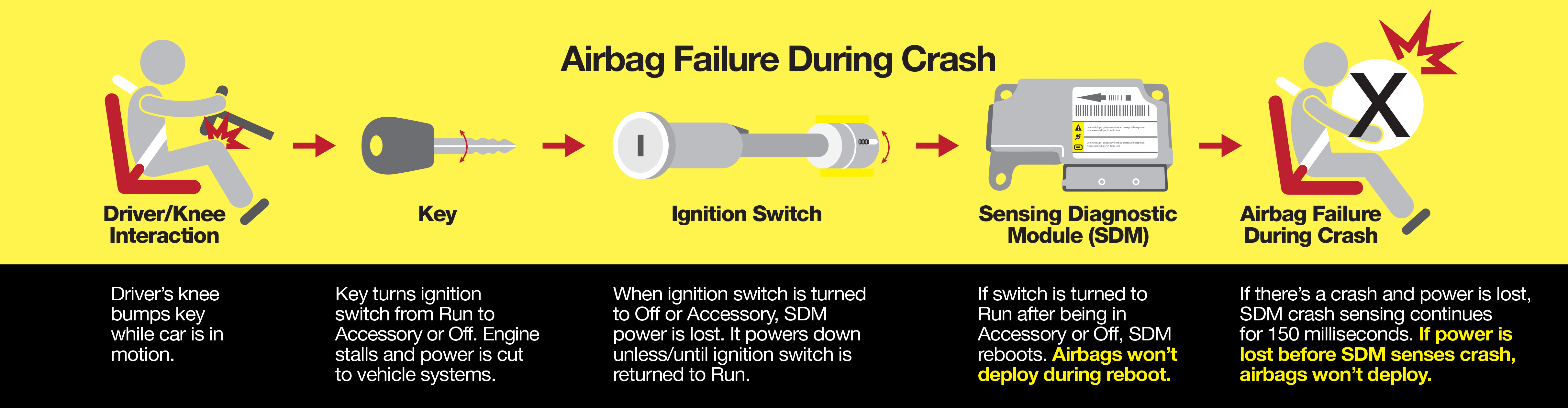 airbag failure diagram