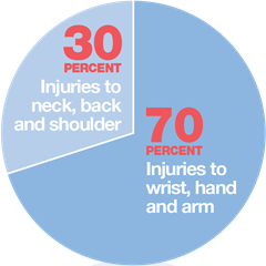 Chart: Injuries Related to Repetitive Motion
